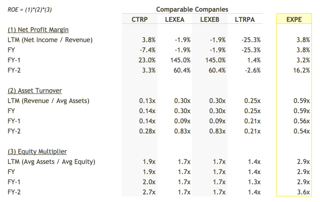 EXPE ROE Breakdown vs Peers Table - DuPont Analysis