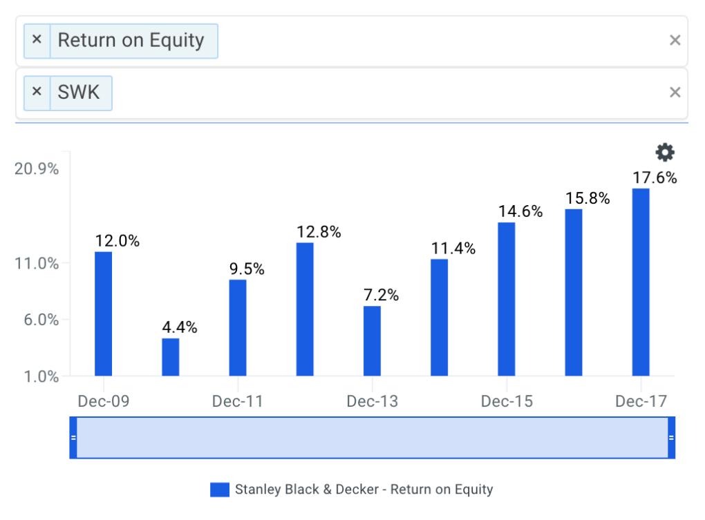 Stanley Black & Decker's ROE Trends Chart