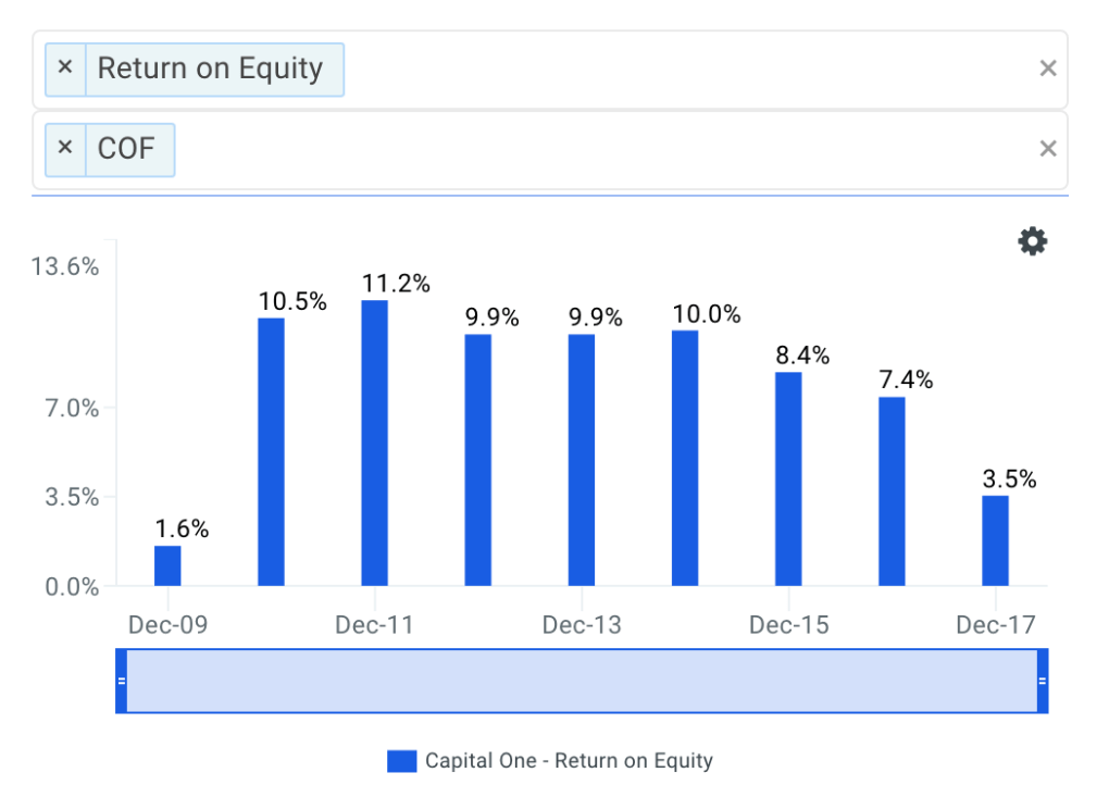 Capital One's ROE Trends Chart