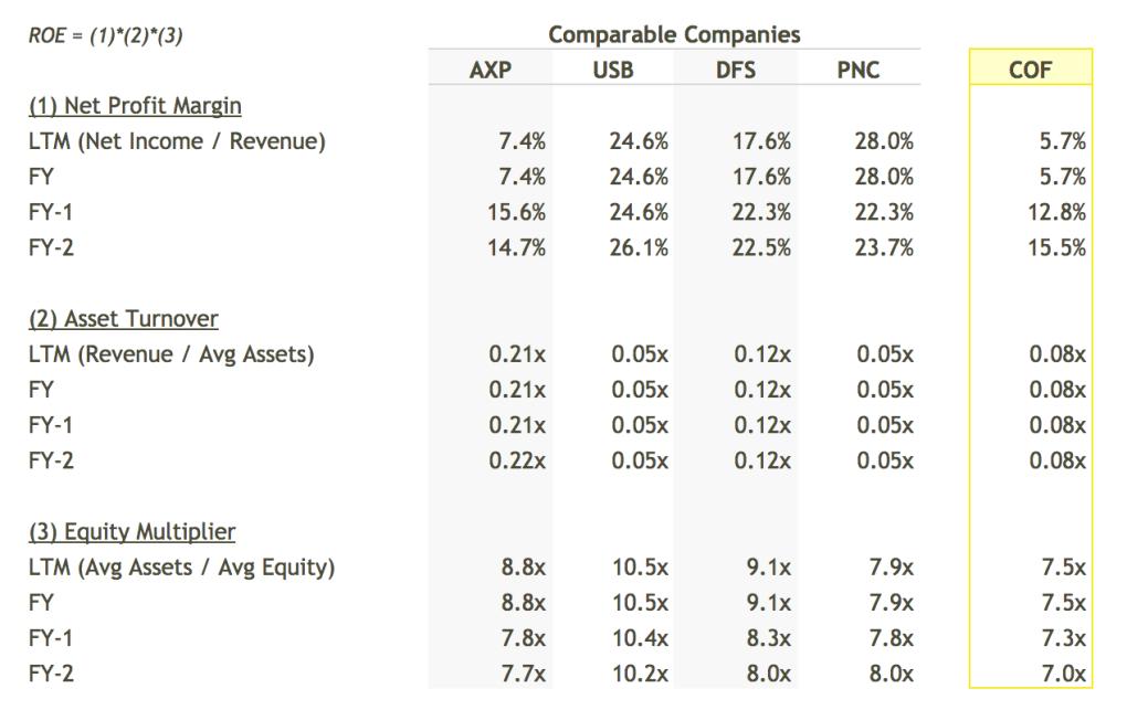 COF ROE Breakdown vs Peers Table - DuPont Analysis