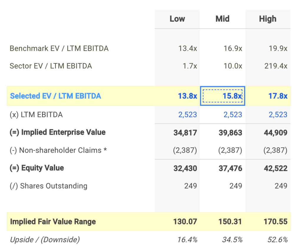 PPG EV / EBITDA Valuation Calculation