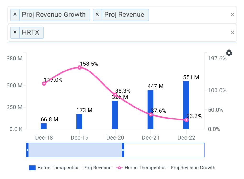 Heron projected revenue chart