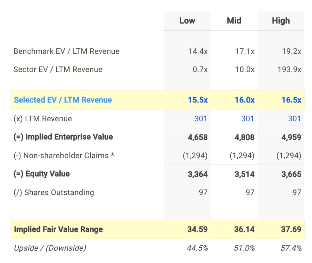 STAG EV / Sales Valuation Calculation
