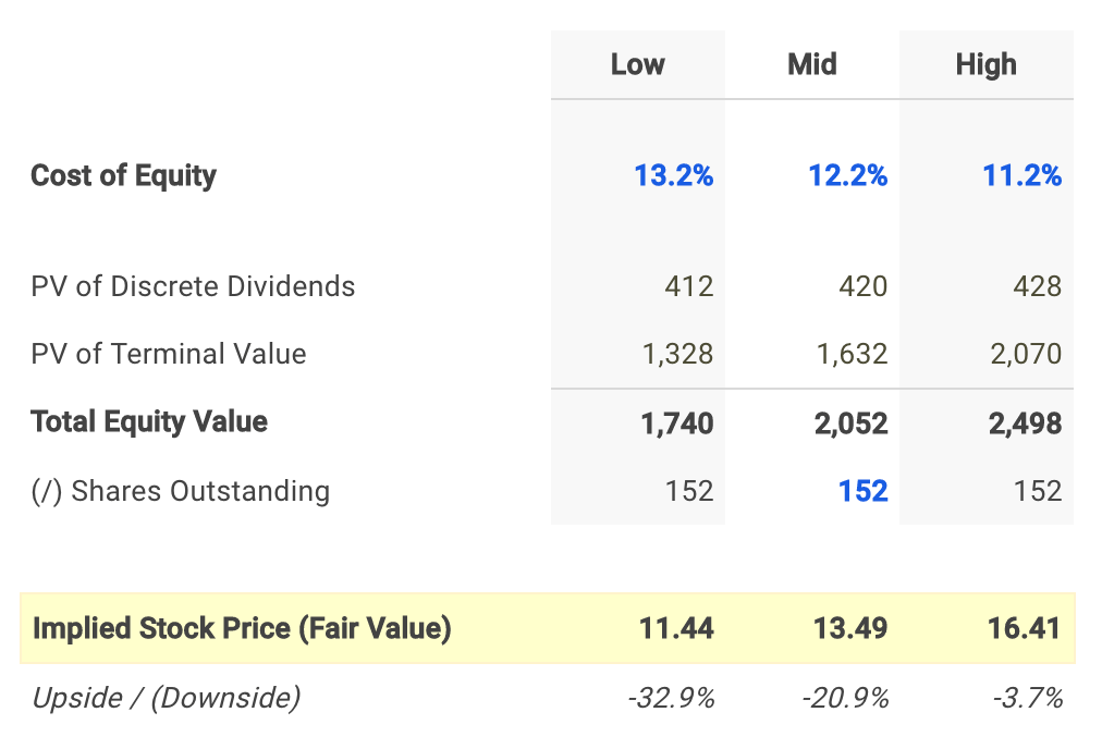 Old National Dividend Fair Value Conclusion