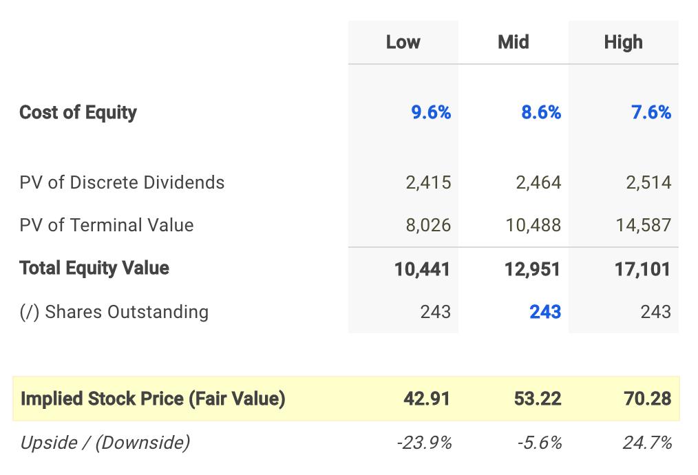 Ameren Dividend Fair Value Conclusion