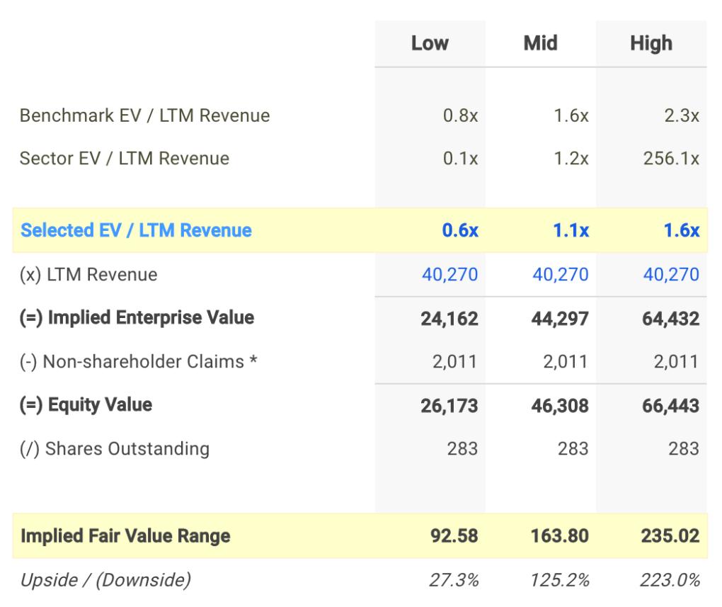 BBY EV / Sales Valuation Calculation