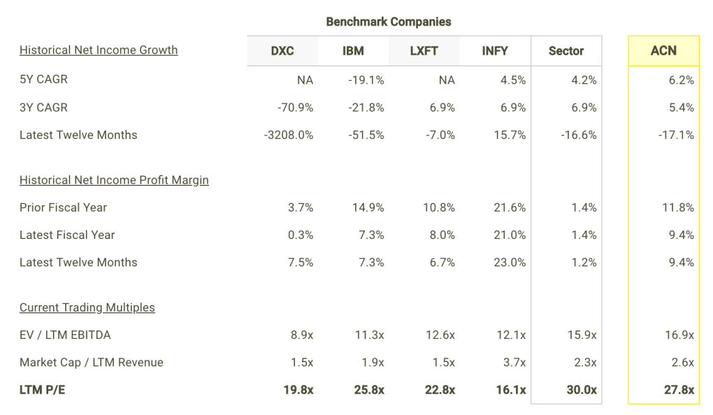 ACN Net Income Growth and Margins vs Peers Table