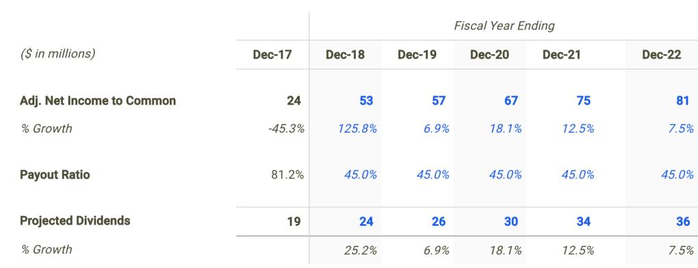 Capella Dividend Forecast