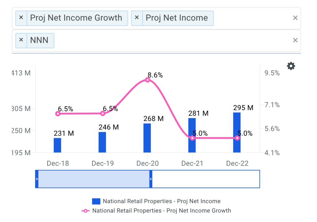 National Retail Net Income Growth Chart