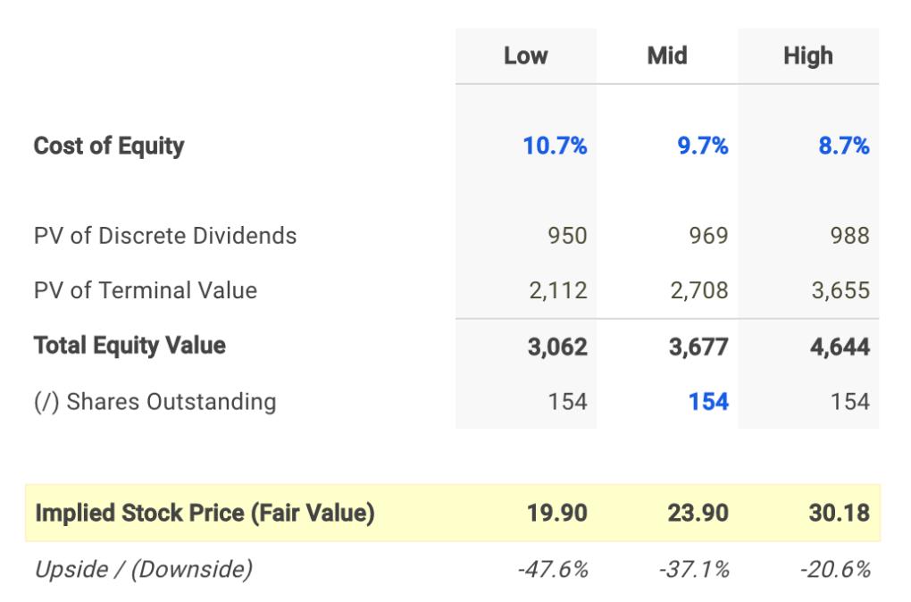 National Retail Dividend Fair Value Conclusion