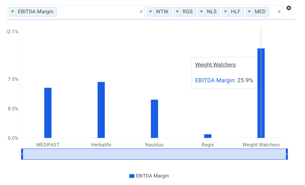 WTW EBITDA Margin vs Peers Chart