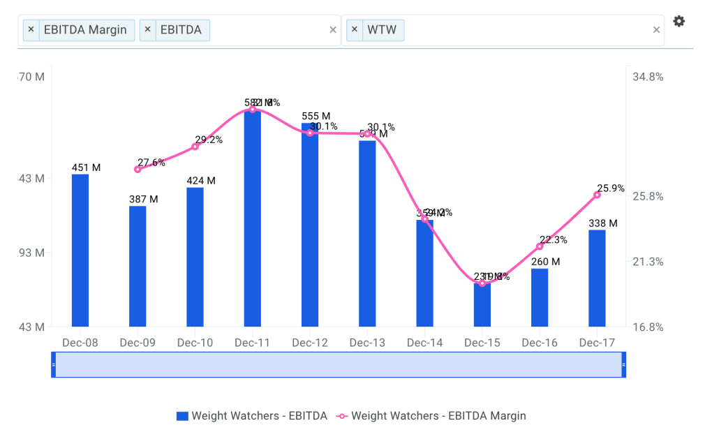 WTW Historical and Projected EBITDA Margin Chart