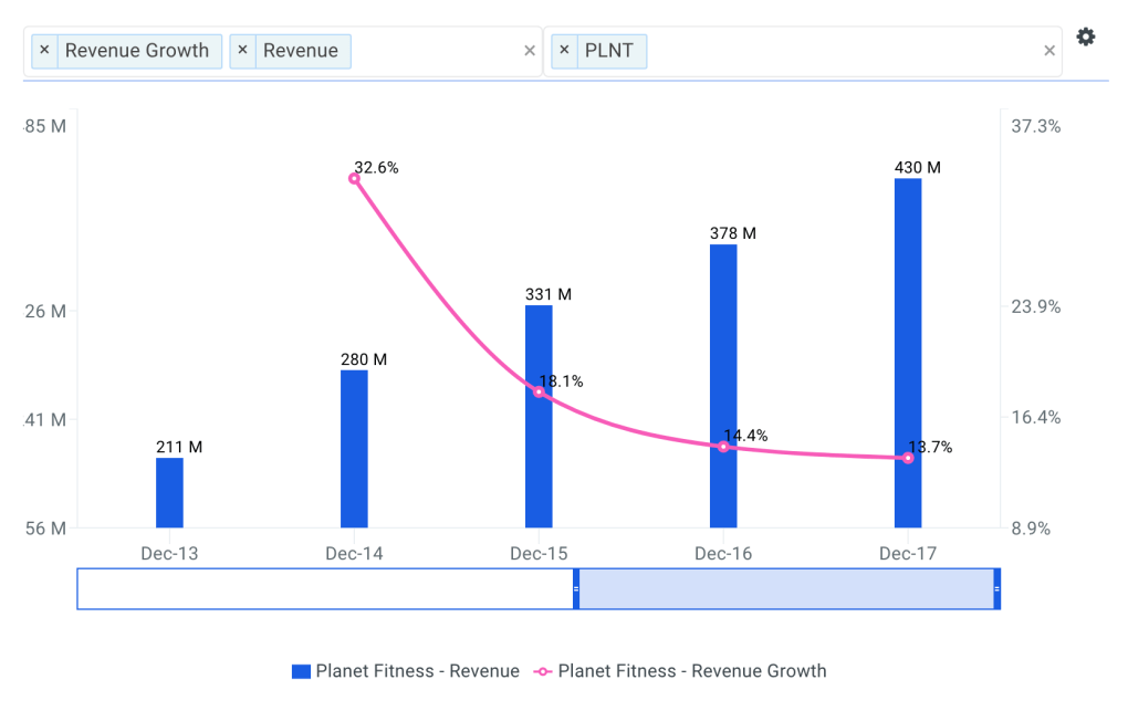 Planet Revenue Growth Chart