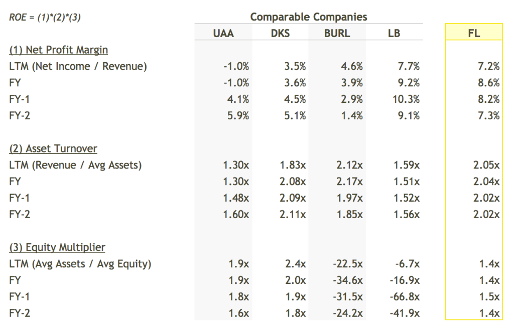 FL ROE Breakdown vs Peers Table - DuPont Analysis