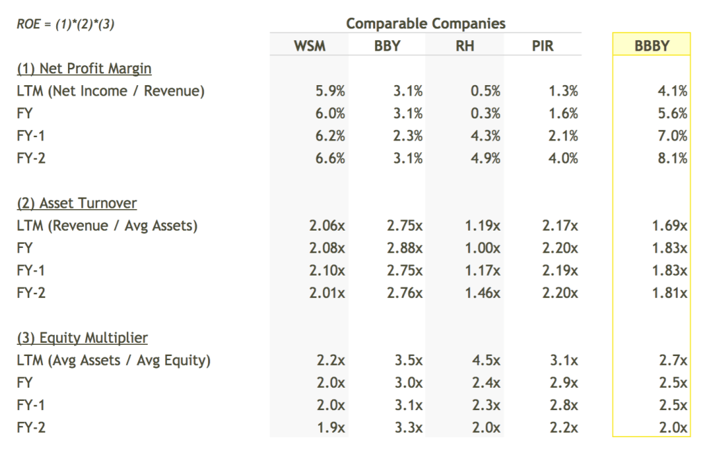 BBBY ROE Breakdown vs Peers Table - DuPont Analysis