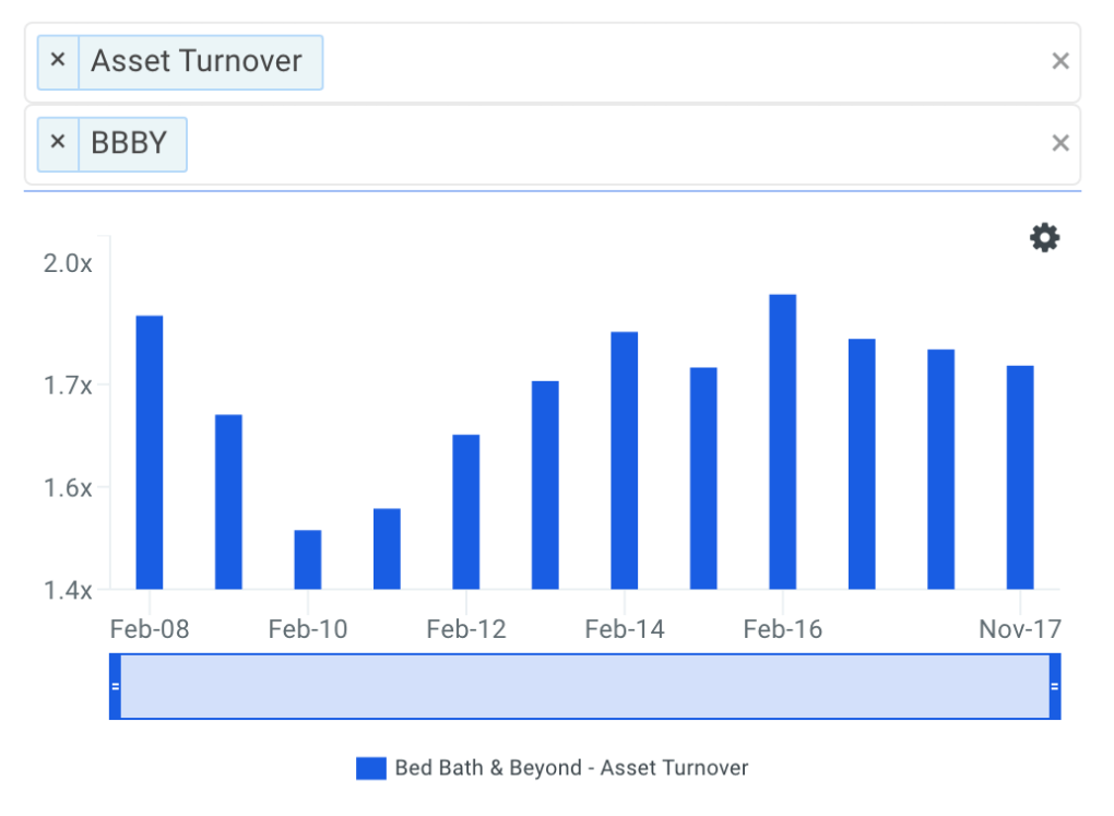 BBBY Asset Turnover Trends