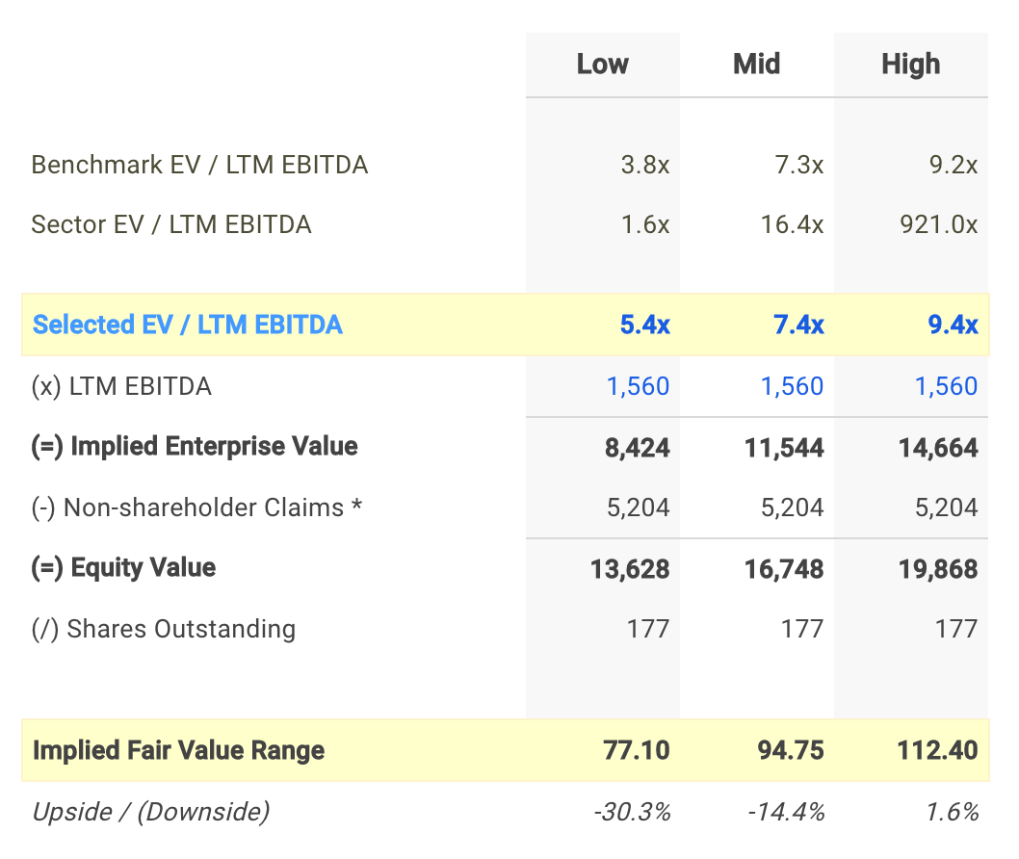 CNC EV / EBITDA Valuation Calculation