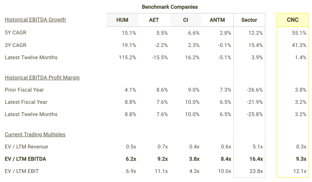 CNC EBITDA Growth and Margins vs Peers Table