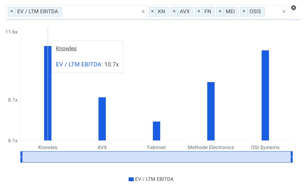 KN EBITDA Multiple vs Peers Chart
