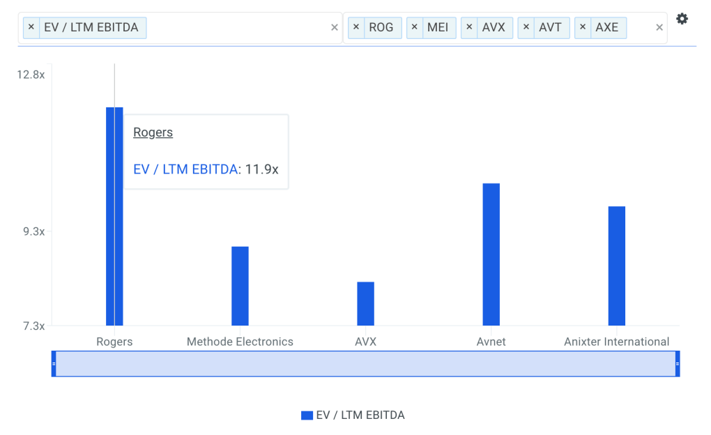 ROG EBITDA Multiple vs Peers Chart