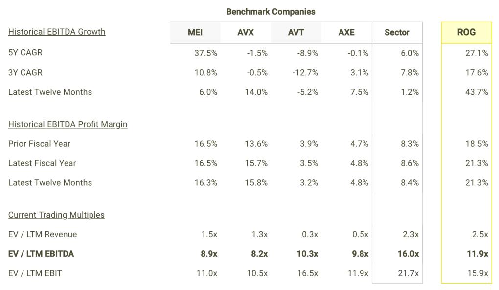 ROG EBITDA Growth and Margins vs Peers Table