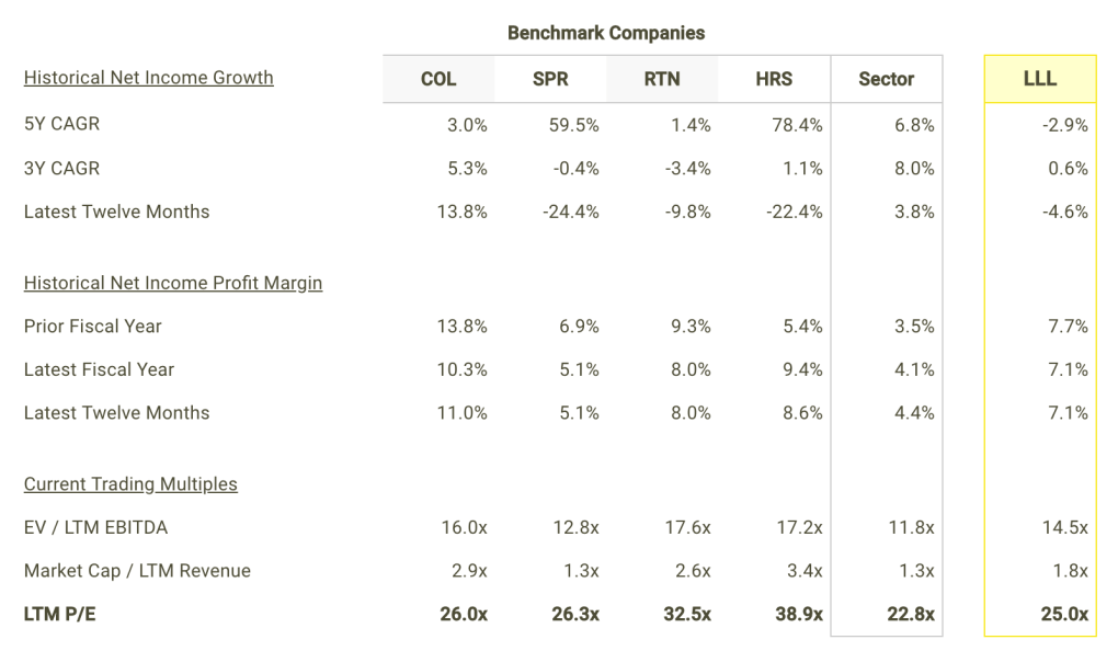 LLL Net Income Growth and Margins vs Peers Table
