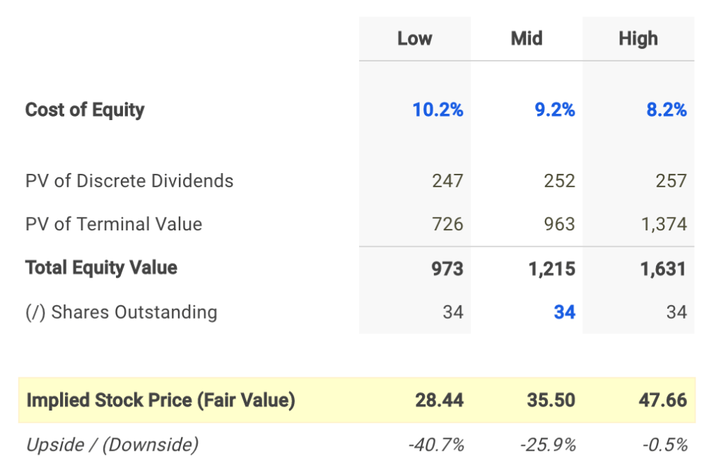 Agree Realty Dividend Fair Value Conclusion