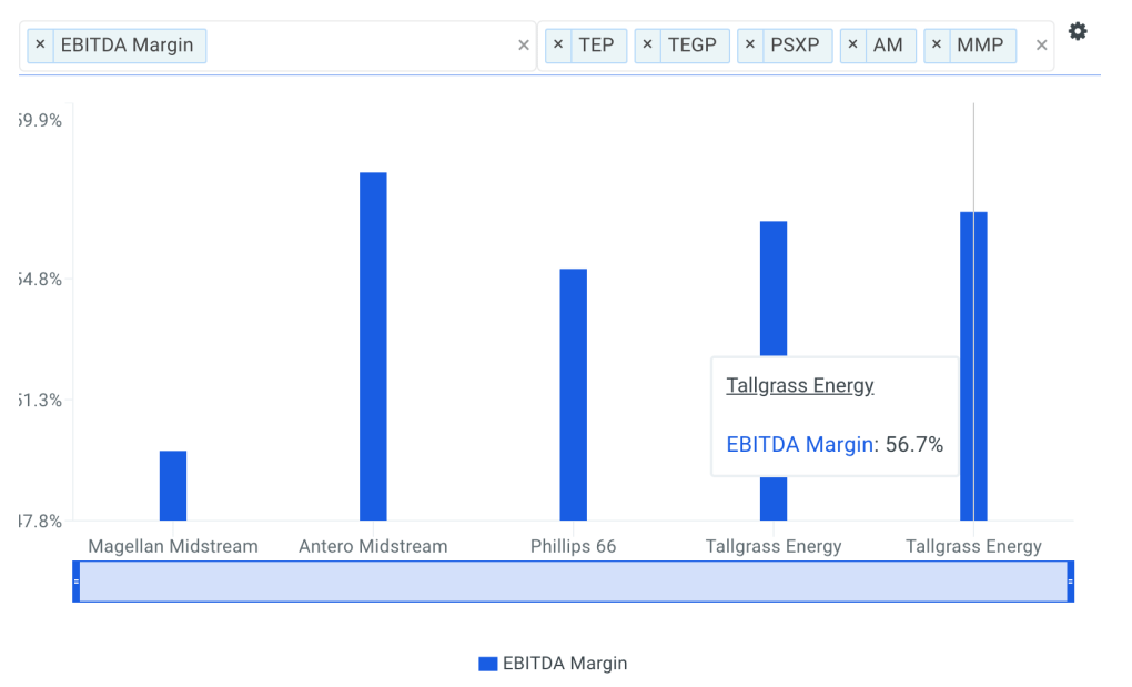 Tallgrass Energy EBITDA Margin vs Peers Chart