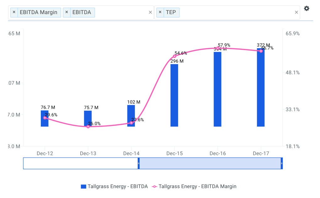 Tallgrass Energy Historical and Projected EBITDA Margin Chart