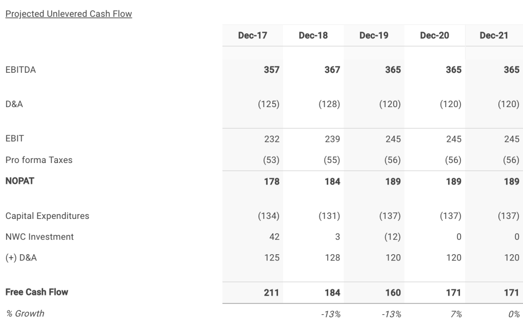 Delek 's Five Year Projected Free Cash Flows