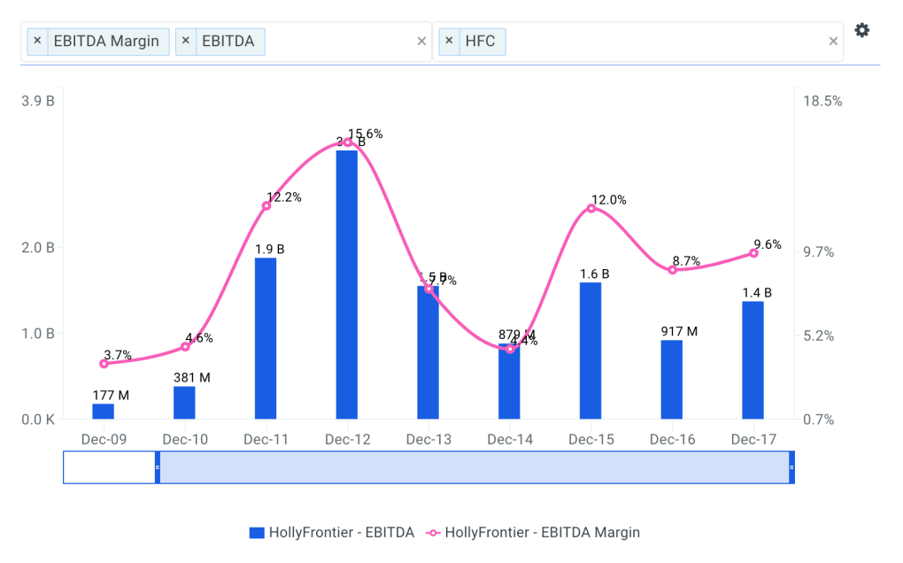 HollyFrontier Historical and Projected EBITDA Margin Chart
