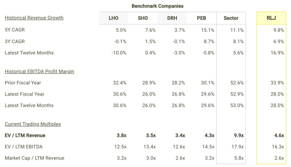 RLJ revenue Growth and Margins vs Peers Table