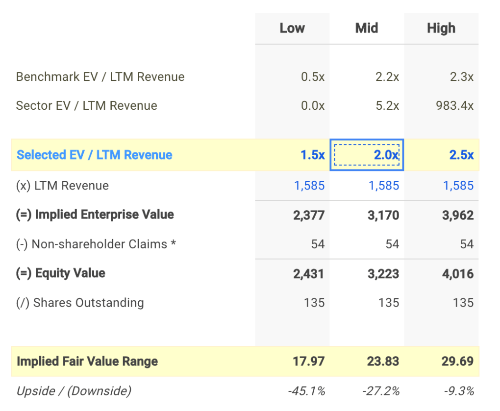 PINC EV / Sales Valuation Calculation