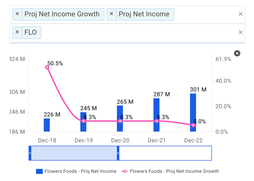 FLO Net Income Growth Chart
