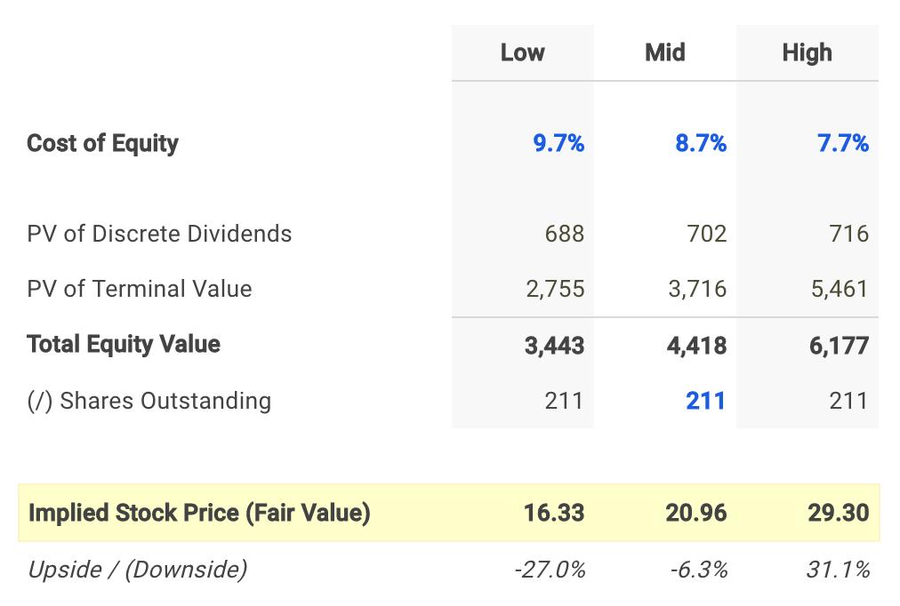 FLO Dividend Fair Value Conclusion