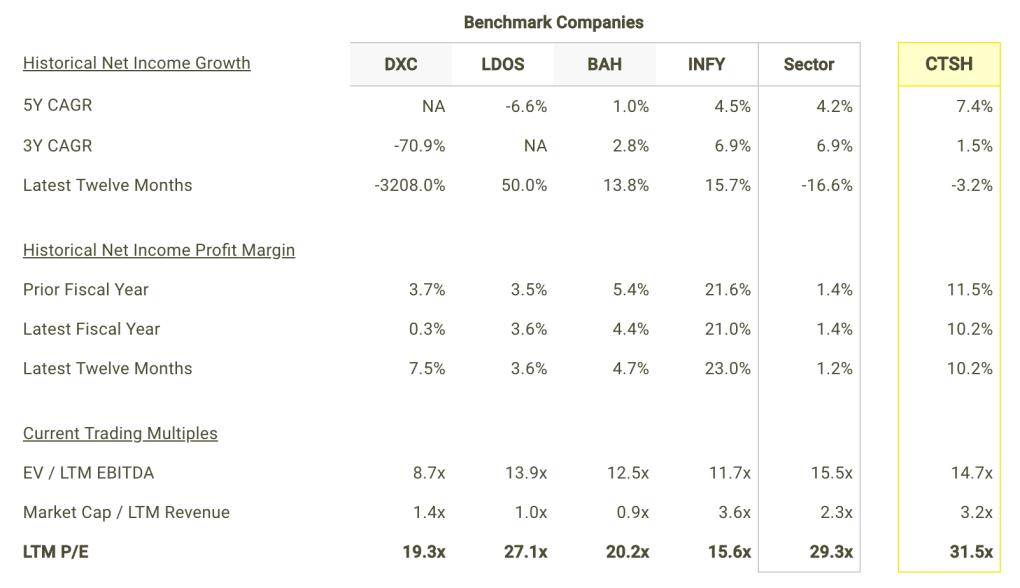 CTSH Net Income Growth and Margins vs Peers Table