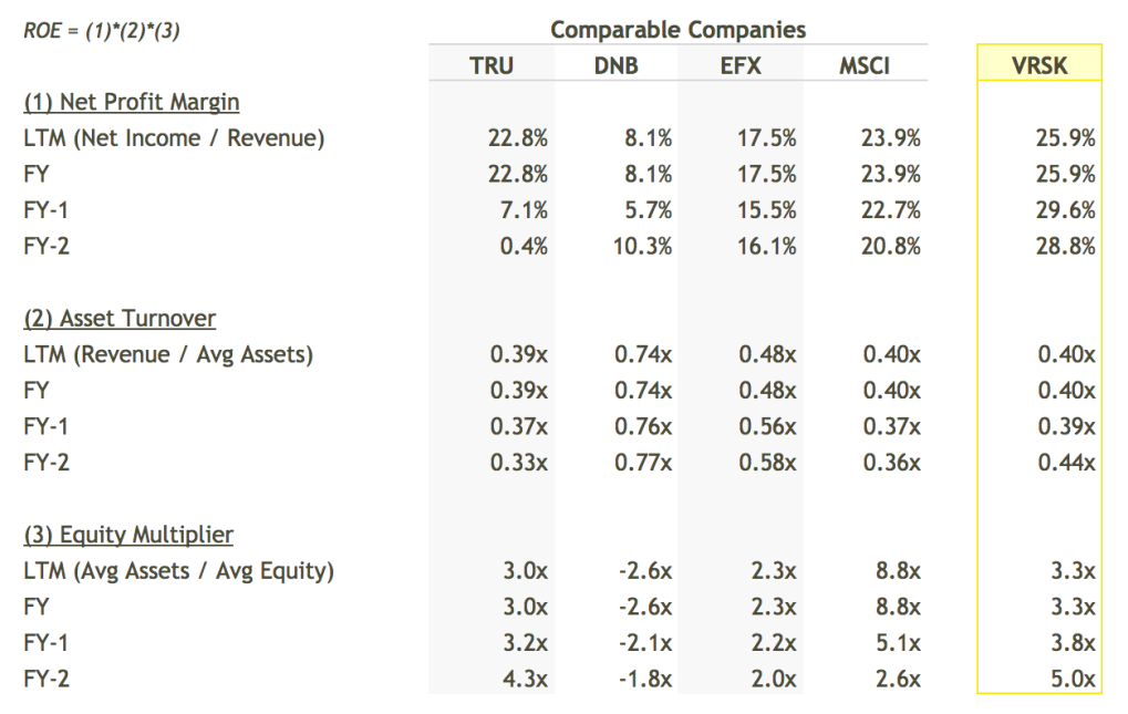 VRSK ROE Breakdown vs Peers Table - DuPont Analysis