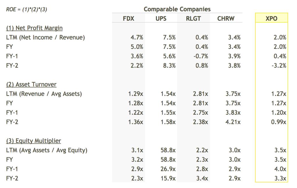 XPO ROE Breakdown vs Peers Table - DuPont Analysis