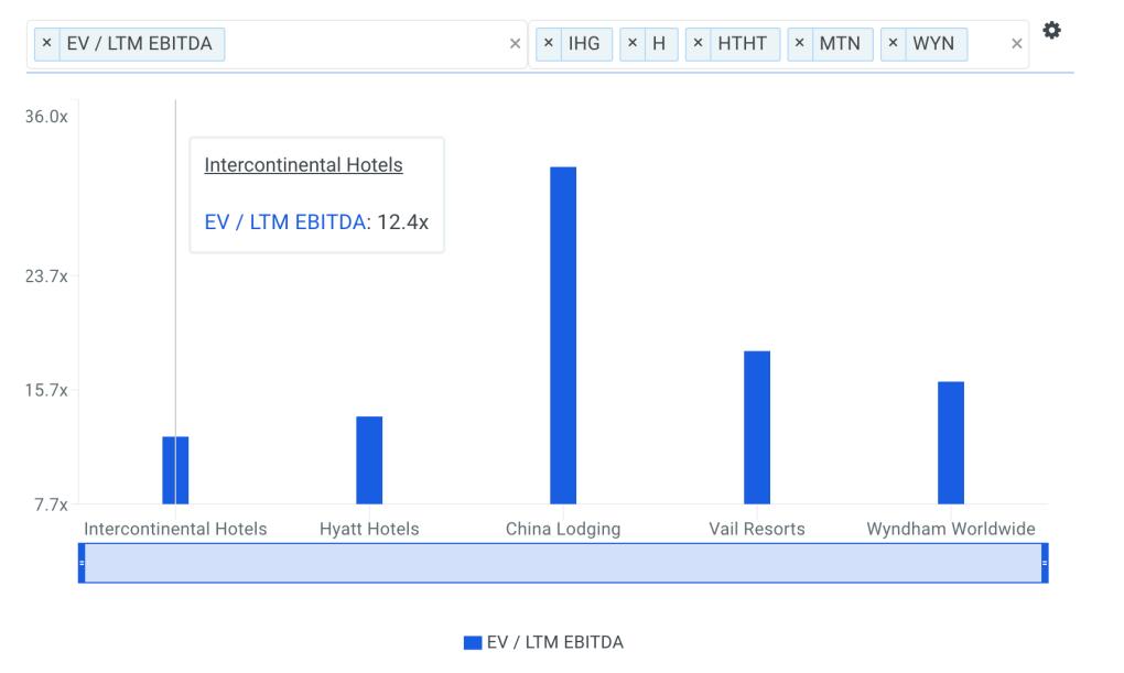 IHG EBITDA Multiple vs Peers Chart