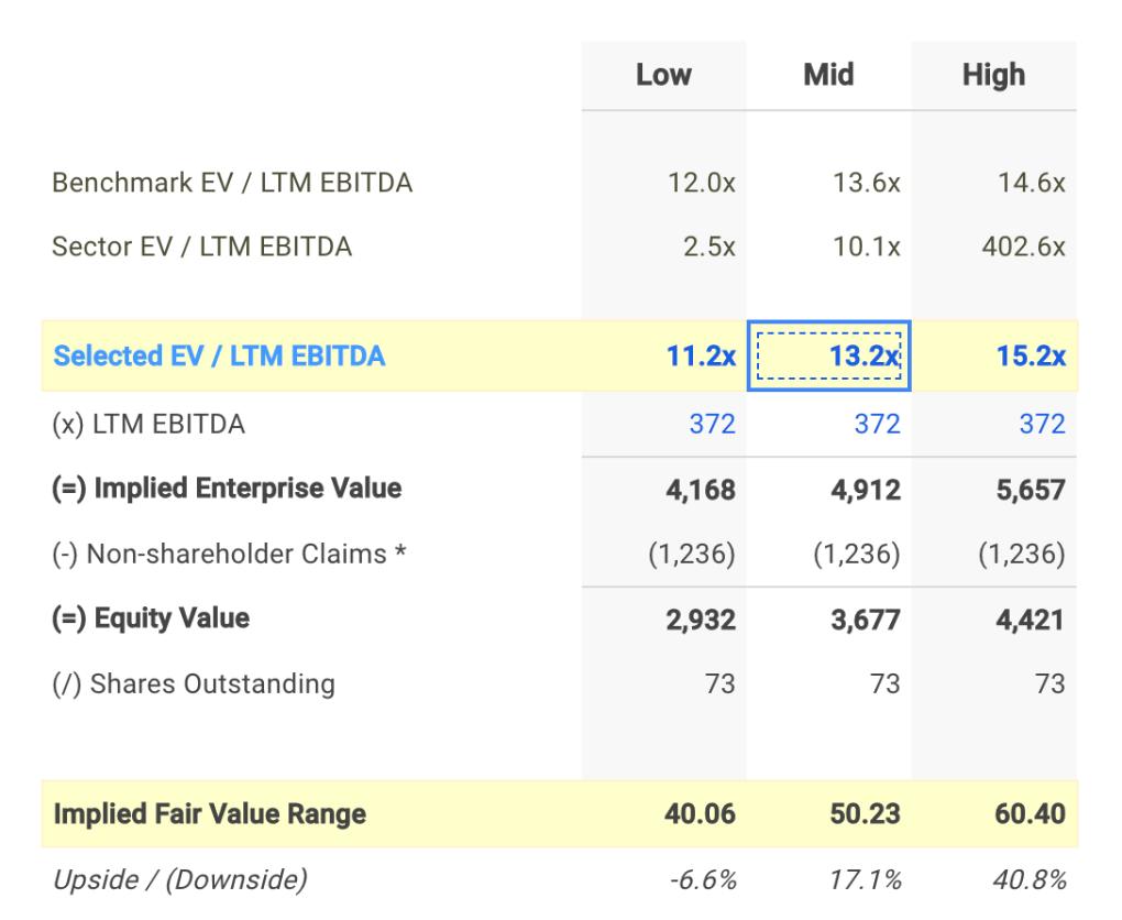 TEP EV / EBITDA Valuation Calculation