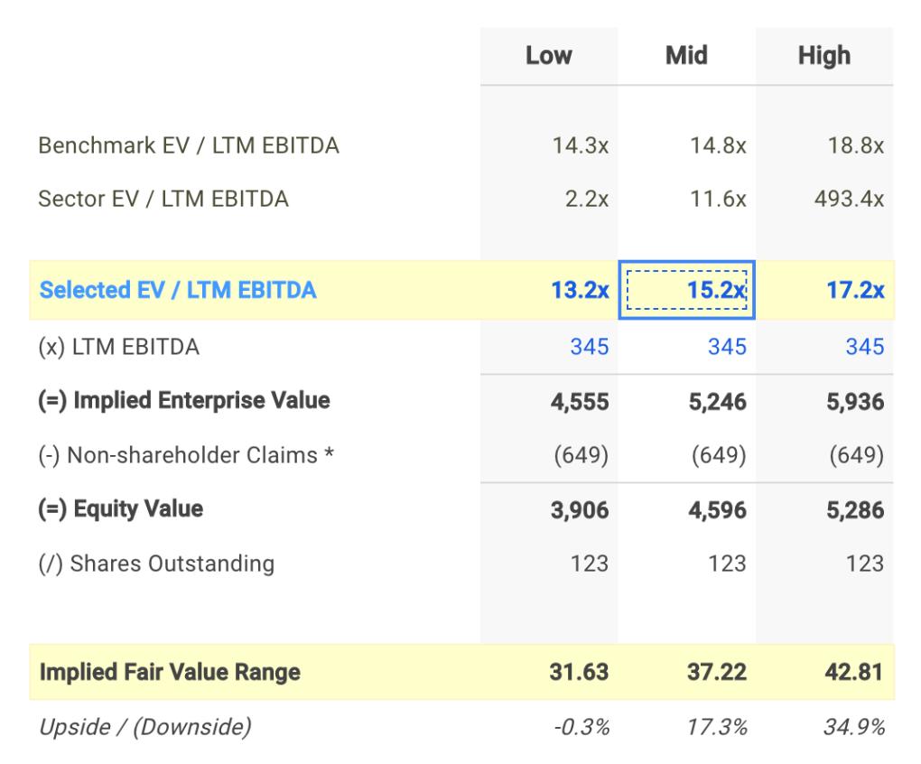 CFX EV / EBITDA Valuation Calculation