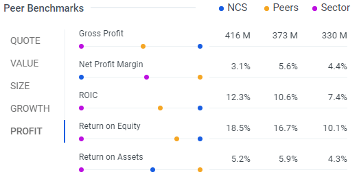 NCI Building Systems: Ready to Raise the Roof by 30%+