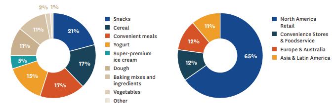 General Mills' 30% Upside Looks Appetizing