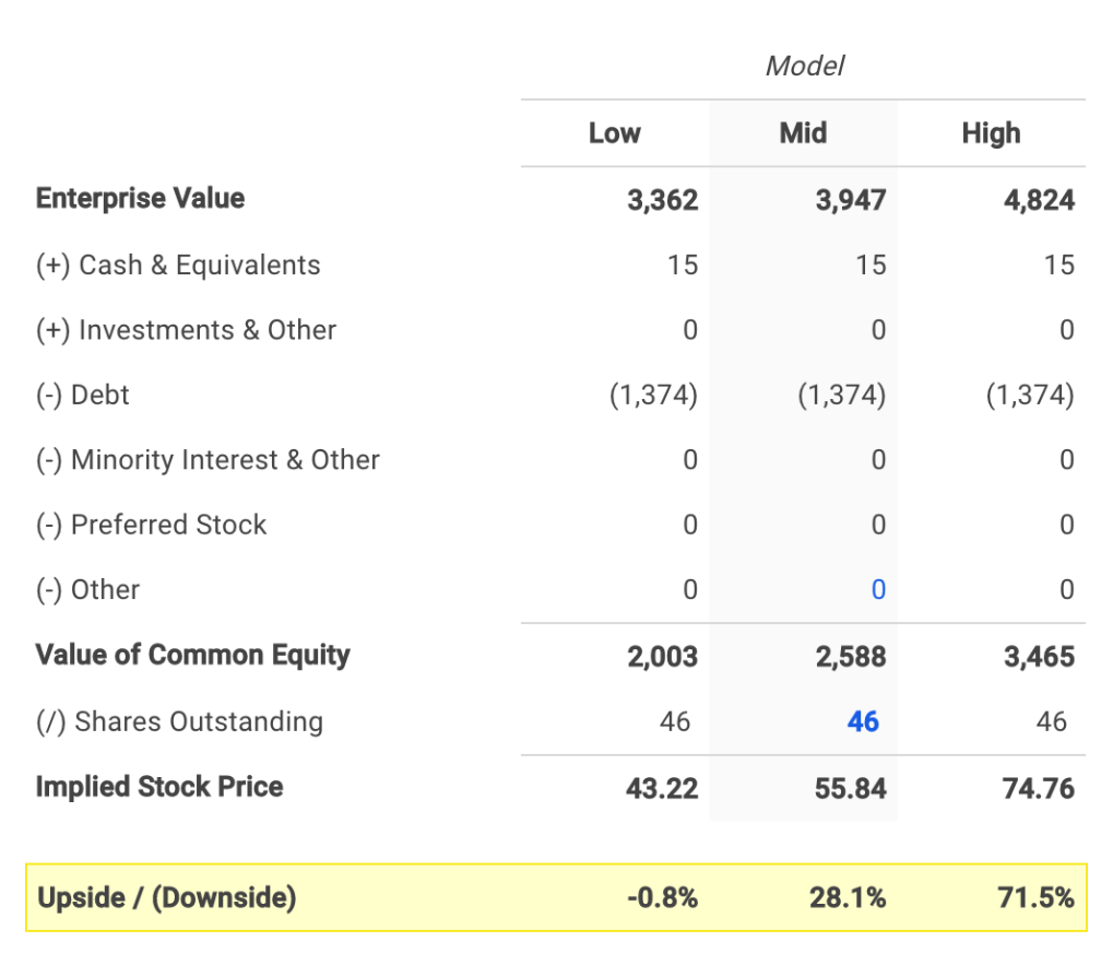 Brinker's Equity Value Calculation