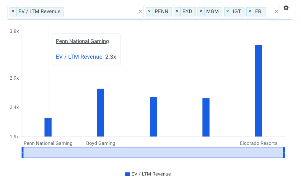 PENN Sales Multiple vs Peers Chart