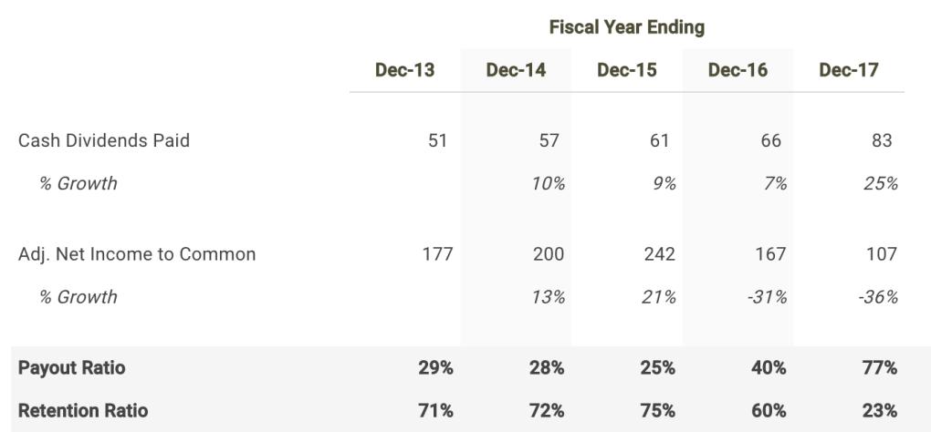 FLIR Payout Ratio Table