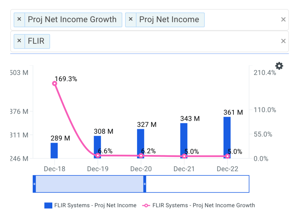 FLIR Net Income Growth Chart