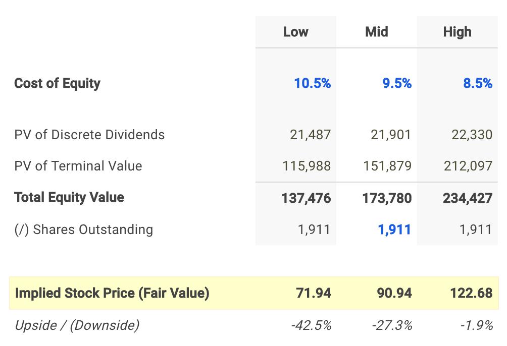 Chevron Dividend Fair Value Conclusion