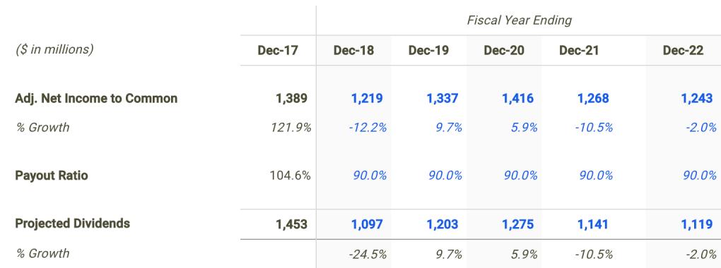 Centurylink Dividend Forecast