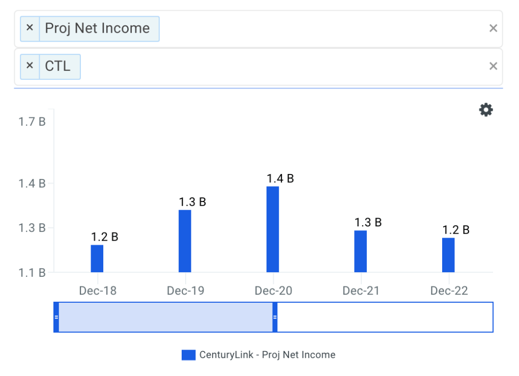 Centurylink Net Income Growth Chart